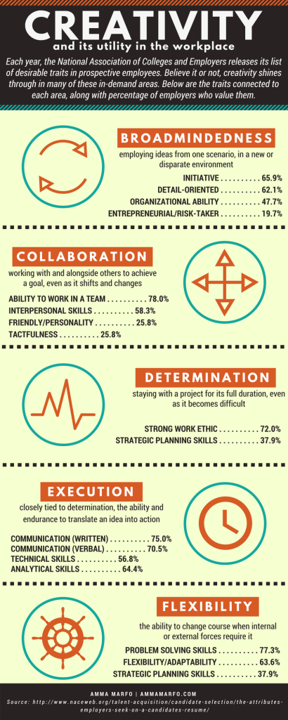 Creativity and Its Utility in the Workplace Infographic
